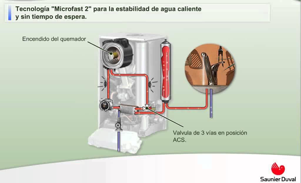 Caldera themafast condens de saunier duval youtube for Presion caldera saunier duval
