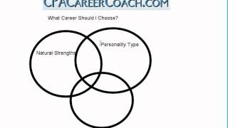 What Career Should I Choose?