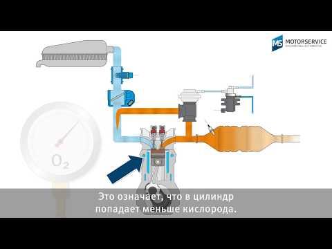 Простое объяснение рециркуляции отработанных газов (EGR)