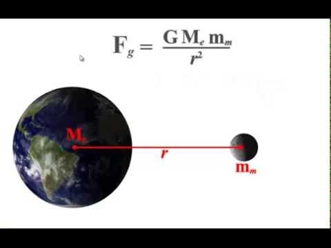 3.2 - Newton's Law of Universal Gravitation - YouTube