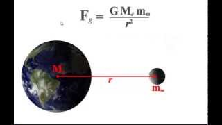 3.2 - Newton's Law of Universal Gravitation