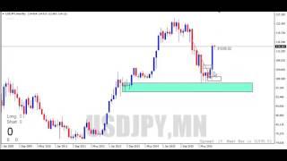 Perkenalan Konsep Supply And Demand Top down anaysis (Price Action)