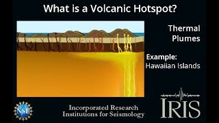 What is a Volcanic Hotspot?    (Educational)