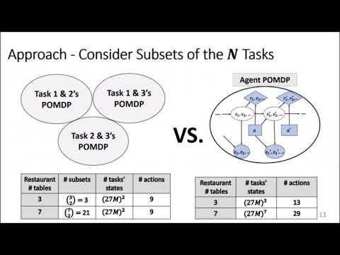 "ICAPS 2020: Mohseni-Kabir et al. on ""Efficient Robot Planning for ..."