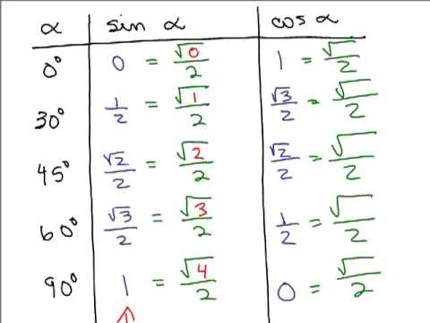 Cool Pattern for Trig Special Angles - YouTube