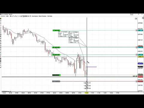Price Action Trading Major Support On The E-Mini S&P 500 Futures; SchoolOfTrade.com