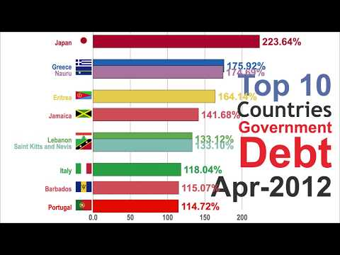 Highest Government Debt (1981-2025)