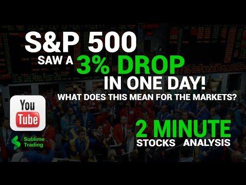 S&P 500 – 2 Minute Analysis