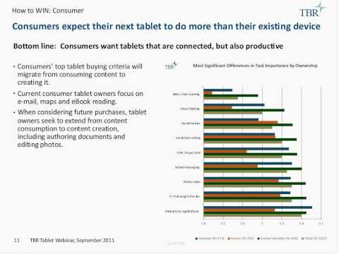 The New Touchy Subject How Businesses and Consumers Purchase, Use and Integrate Tablet Devices