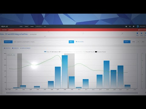 Bring Aviation Data To Life With Market Performance, Trends, Risk, and Opportunities - IBA.iQ Trends