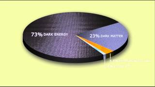 Montgomery College Astronomy Class Student Project: Dark Matter