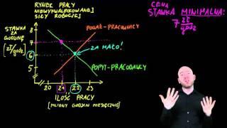 Ekonomia w PJM - Cena minimalna na przykładzie płacy minimalnej