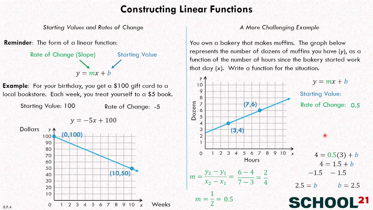 hight resolution of Construct Functions (examples