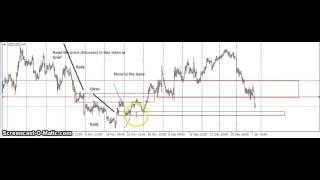 Simpe forex trading strategies l Make Money Trading Forex