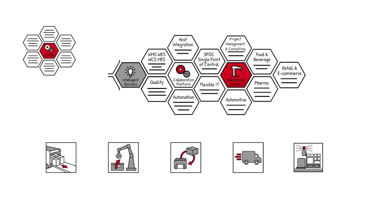 Swisslog SynQ: Warehouse Management & Controls System | Swisslog