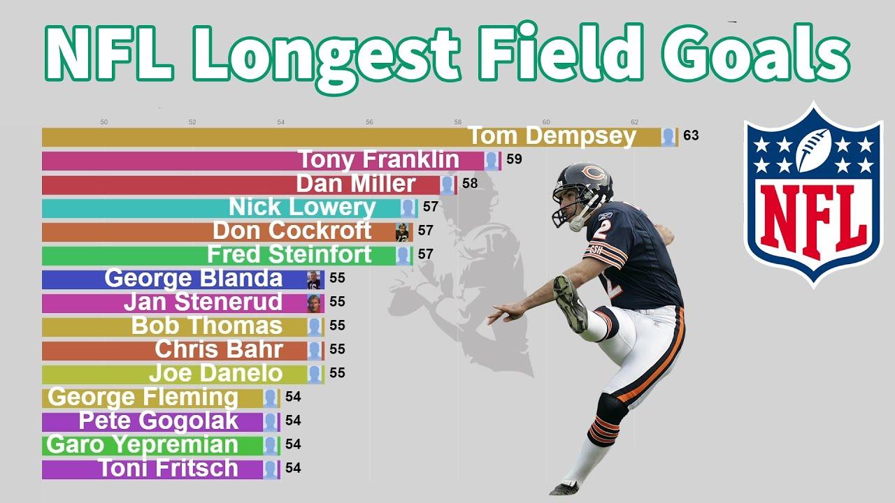 Download NFL All-Time Longest Field Goals (1960-2020)