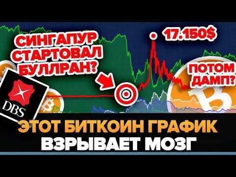 БИТКОИН ОГРОМНЫЙ РОСТ ДО 17150$ ЗАТЕМ ДАМП?! DBS BANK ТОЛЬКО ЧТО СЛИЛ СВОЙ ПЛАН И ЗАПАМПИЛ КРИПТУ!