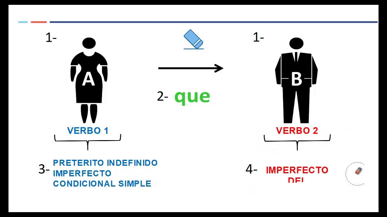 Imperfecto Subjuntivo Estructura Oracional Gpc Programa Especialista Tec