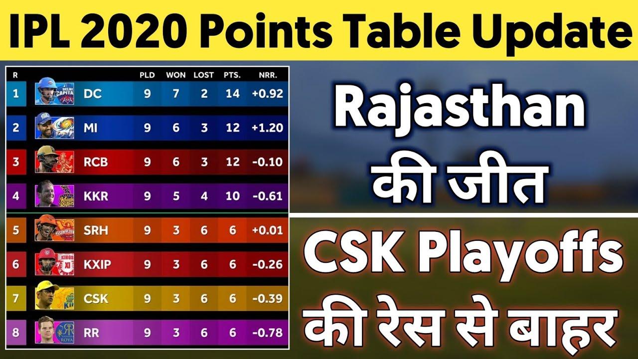 IPL 2020 Points Table Update - RR beat CSK    CSK playoffs Chances?