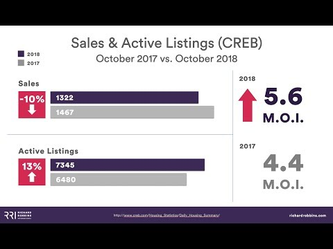 Calgary Real Estate Board | October 2018 Market Update