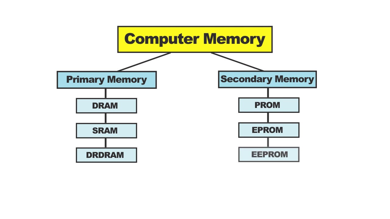 computer memory definition• different types of memory • rom vs ram