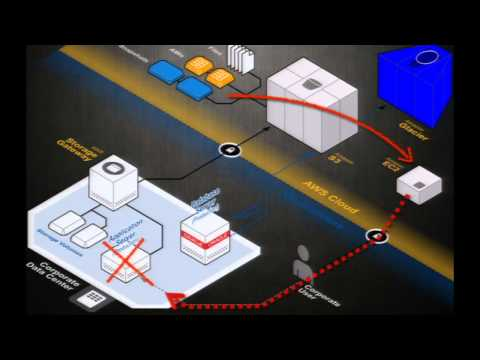 AWS re: Invent STG 202: How to do Backup and Disaster Recovery in the Cloud