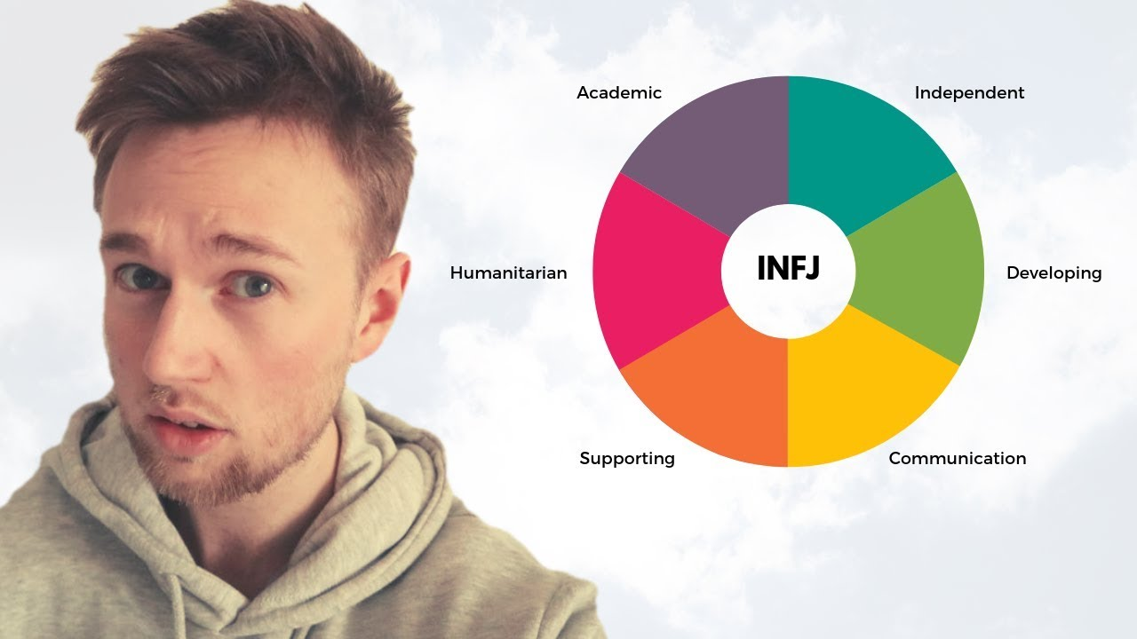 What Are The Top Ten Best INFJ Careers » Erik Thor