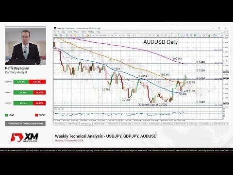 Weekly Technical Analysis: 19/11/2018 - USDJPY, GBPJPY, AUDUSD