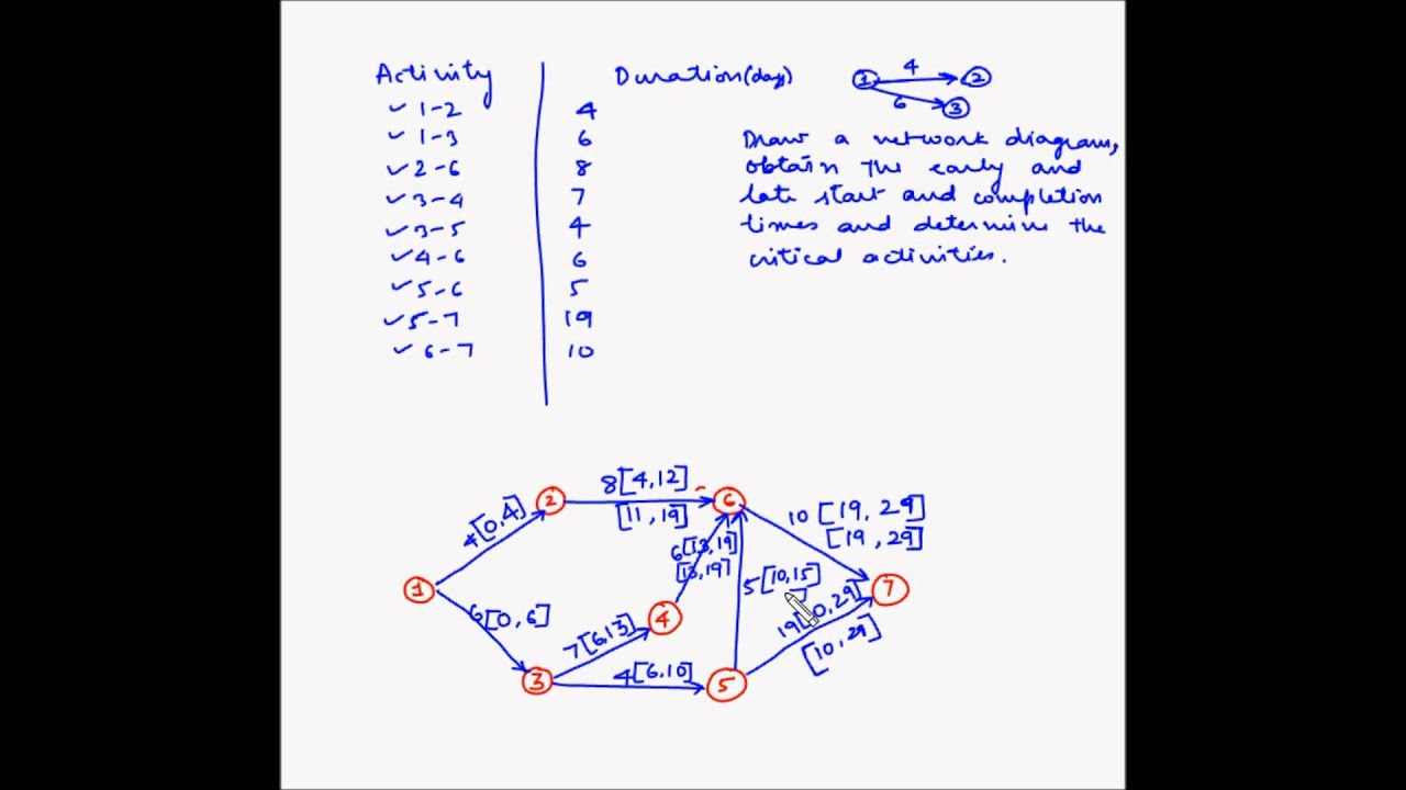 network diagram and critical path 2006 f250 fuse panel project management example 5 youtube