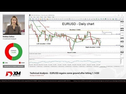 Technical Analysis: 22/10/18 - EURUSD regains some ground after hitting 1.1430