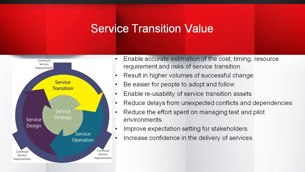 Itil foundation service transition introduction 2018 youtube itil foundation service transition introduction 2018 1betcityfo Images