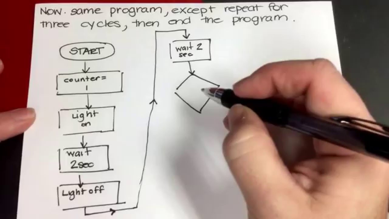 programming basics creating an algorithm flowchart and then adding a counter youtube [ 1280 x 720 Pixel ]