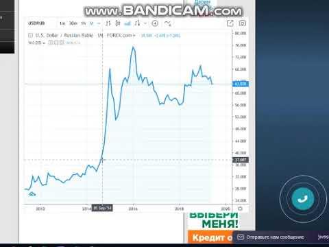 ДОЛЛАР  КУРС СЕГОДНЯ Фундаментальный прогноз доллар курс  рубль ЧТО БУДЕТ С РУБЛЕМ к 2030 году!!