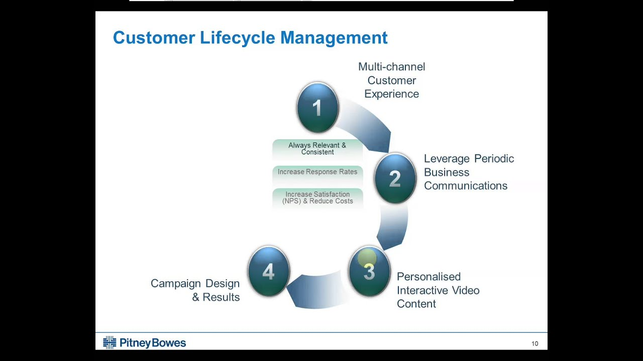 What is a Customer Life Cycle?