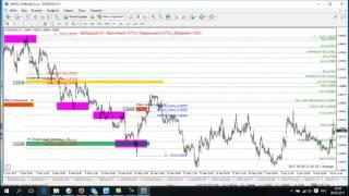 видео обзор индикатора по торговой системе ТС FVG Gann 2 0