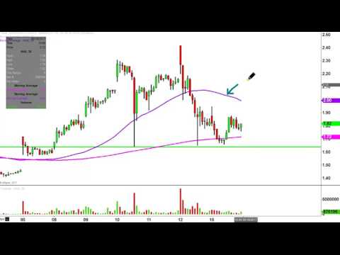 Northern Dynasty Minerals Ltd - NAK Stock Chart Technical Analysis for 05-15-17