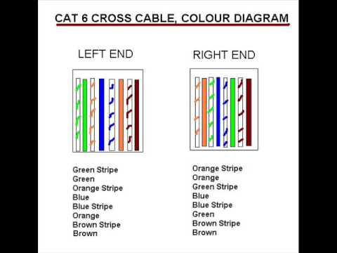 CROSS CABLE CAT6  YouTube