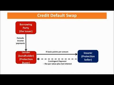 CH21 Example of Swap - Credit Default Swap