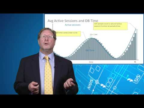 Database Time-Based Performance Tuning: From Theory to Practice