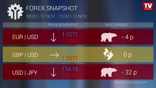 InstaForex tv news: Who earned on Forex 12.11.2018 15:00