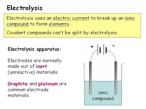 Lovely IGCSE Chemistry : Electrolysis