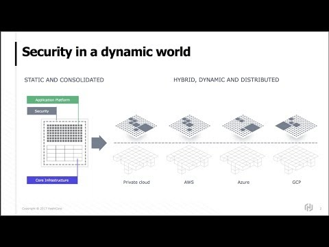 HashiCorp Vault 0 8 Expands Secrets Management and Security Across