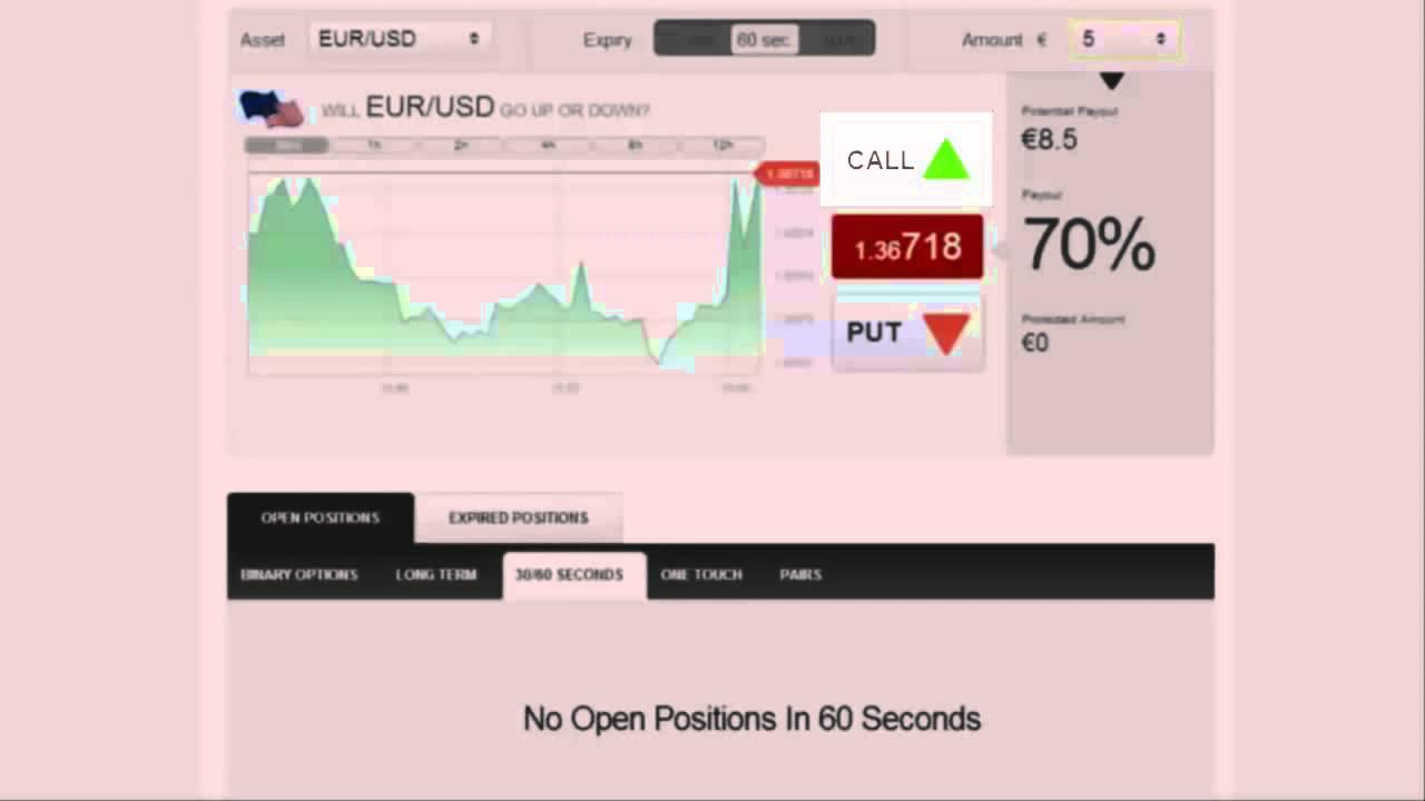 Binaire opties Handelsstrategieën Videos