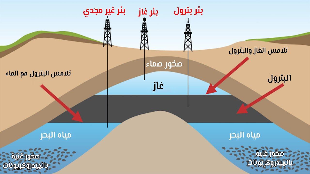 ما هو البترول (النفط) ولماذا يتركز في منطقة الخليج؟