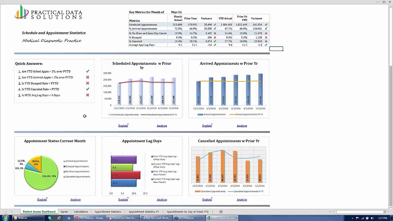 visualizing effective healthcare dashboards