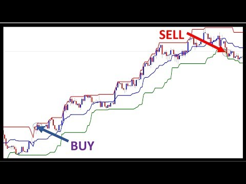 Trading With Donchian Channel - A Powerful Trend Indicator