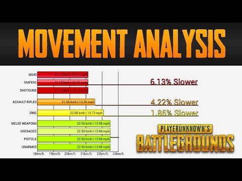 Movement in PlayerUnknown's Battlegrounds