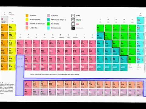 Tabla Periodica de los Elementos Qumicos  YouTube
