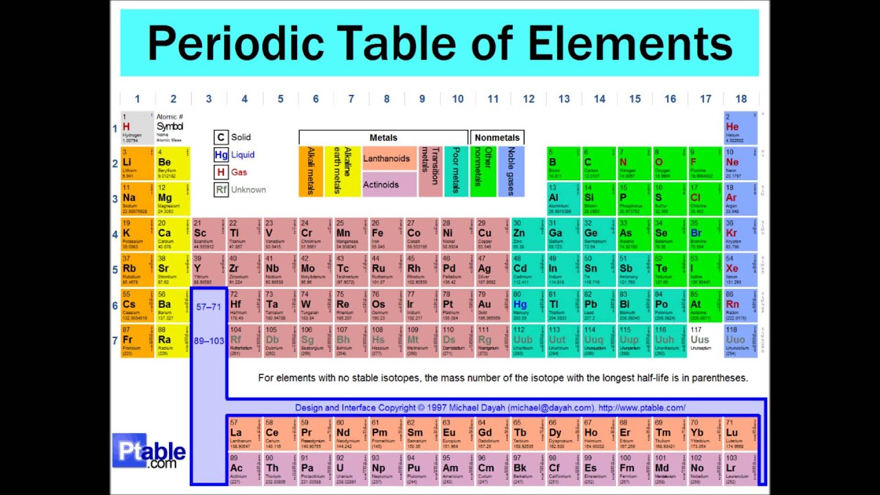 Periodic table labeled metals choice image periodic table images element discovery periodic table gamestrikefo aice marine science youtube gamestrikefo choice image gamestrikefo Image collections