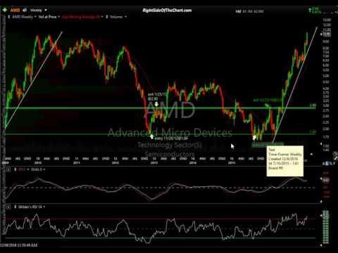 AMD Trade Idea + Various Trading Tips